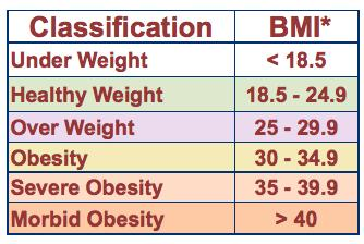 BMIClassification